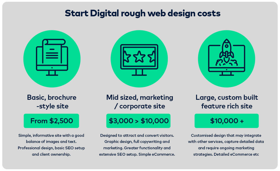 how much does a website cost in 2017